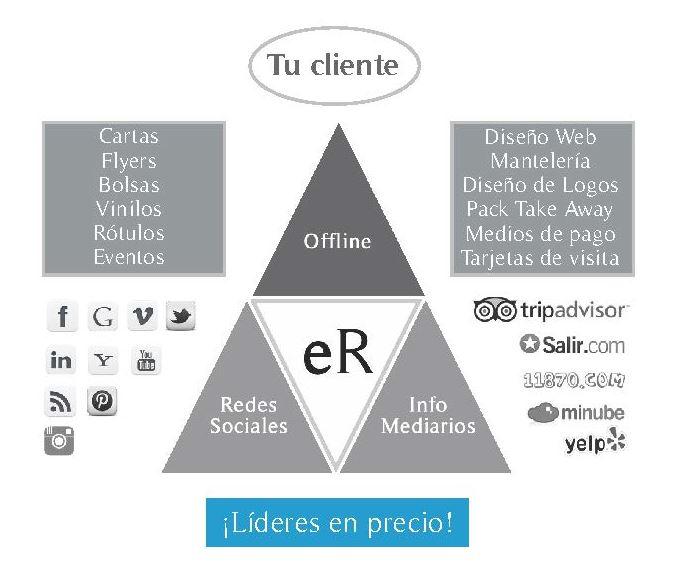 Piramide con servicios